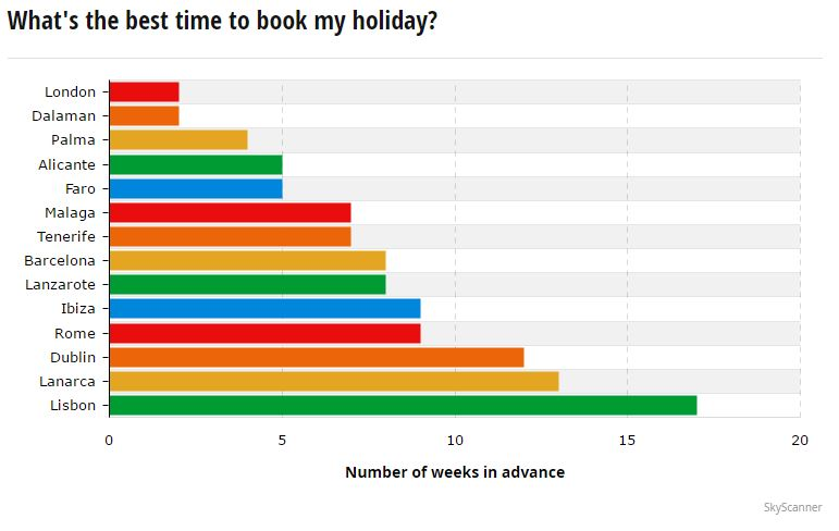 Booking Holidays for Summer