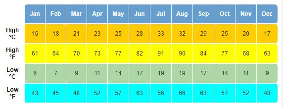 chart of averages temperatures in Portugal